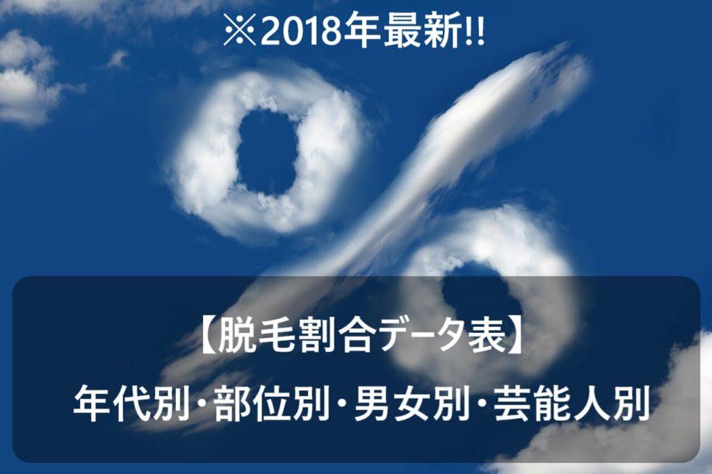 雲で描かれた「%」の画像に【脱毛割合データ表】年代別・部位別・男女別・芸能人別と書かれた画像