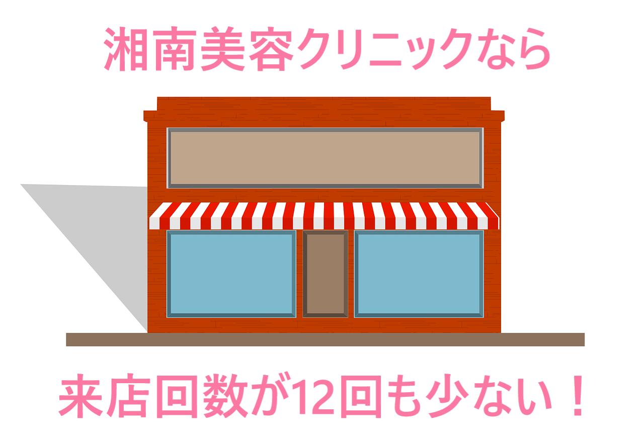 店舗の画像に湘南美容クリニックなら来店回数が12回も少ないと書かれた画像