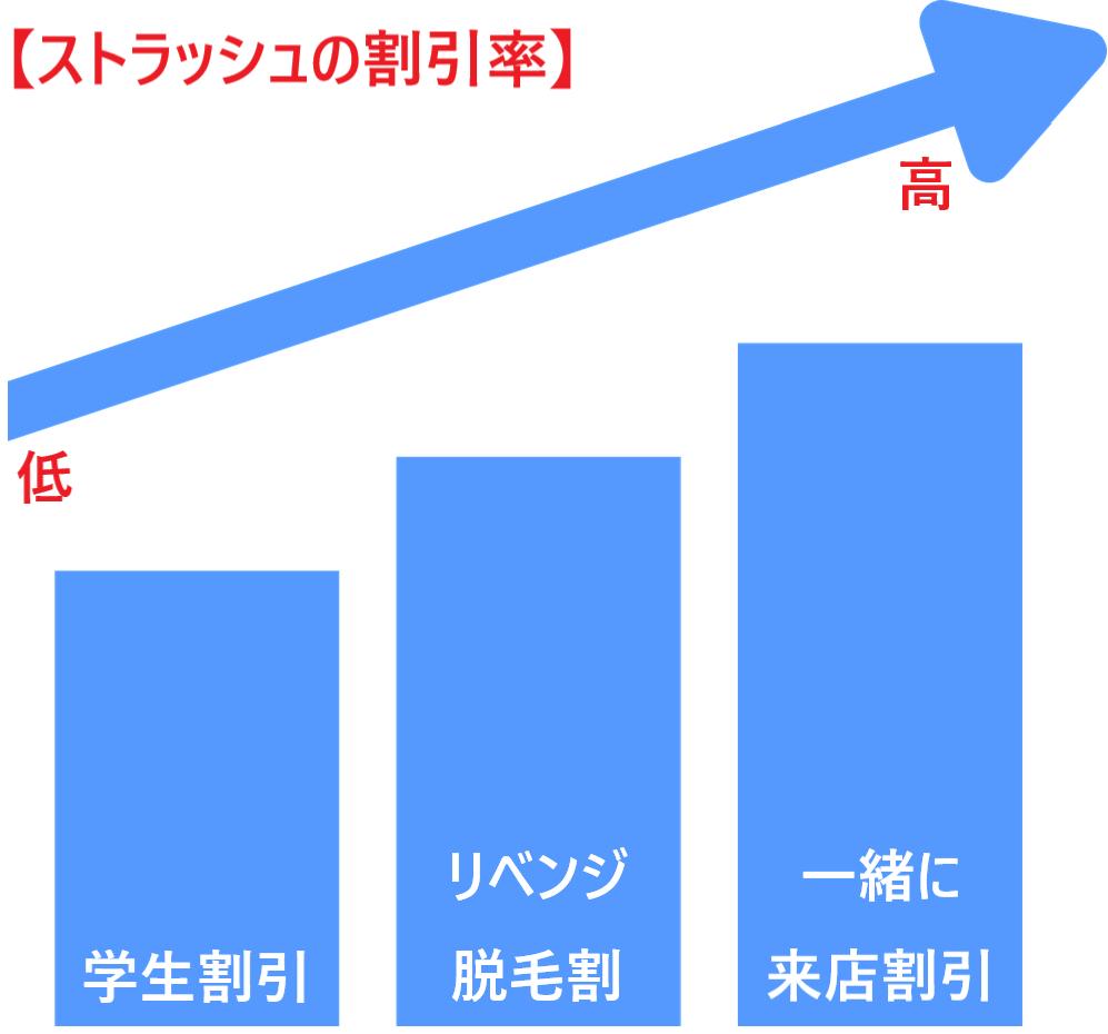ストラッシュの割引キャンペーンの割引率を表した画像