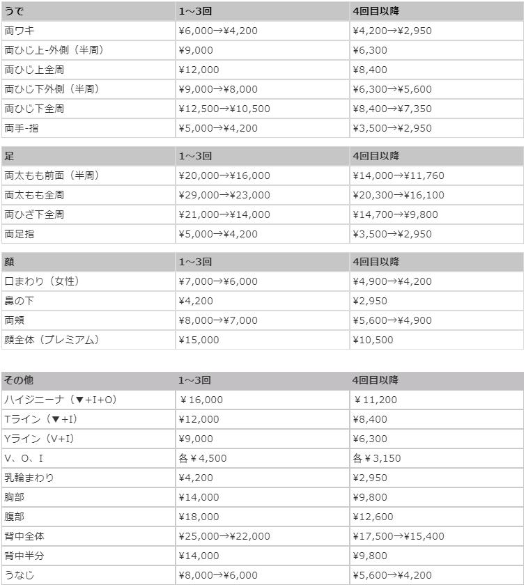 小幡医院の医療レーザー脱毛料金表