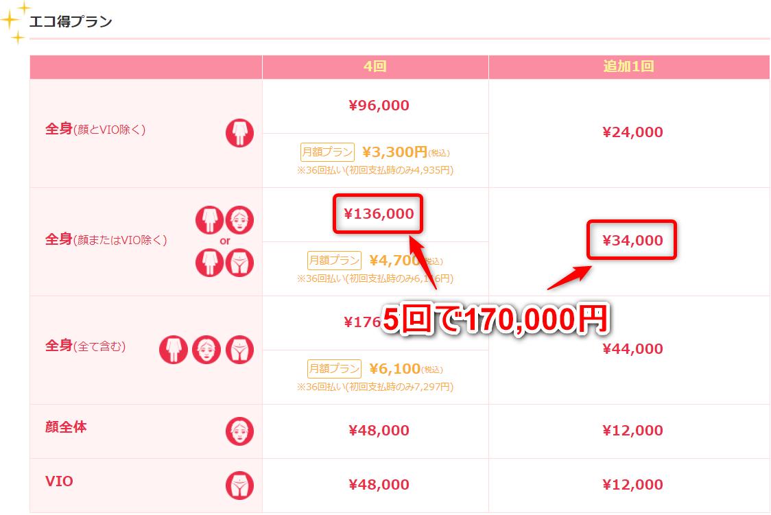 ブランクリニックのエコ得プランは5回で170000円であることを示した画像