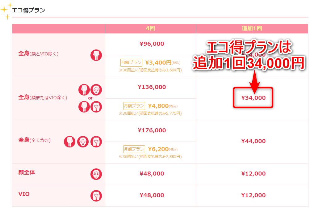 ブランクリニックのエコ得プランなら追加1回34000円